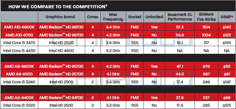 AMD Richland APU Release Date & Pricing - Spec sheet